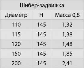 Шибер задвижка (430/0,8)