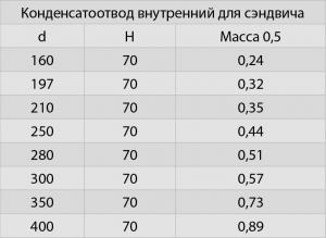 Конденсатоотвод (430/0,5)