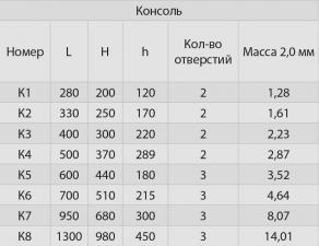 Консоль К6 (430/2 шт) L-700