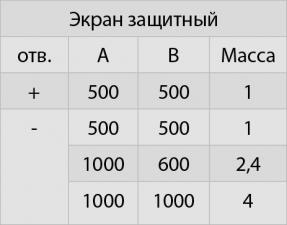 Экран защитный (430/0,5) 500*500 с отверстием